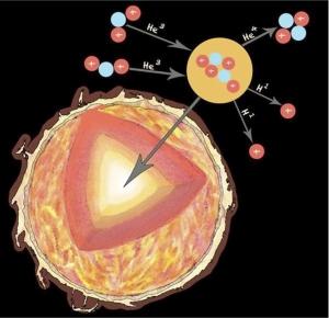 Nuclearstar