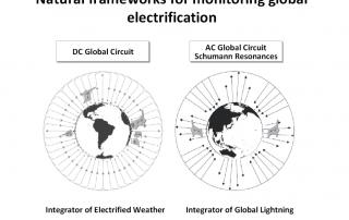 Global circuit