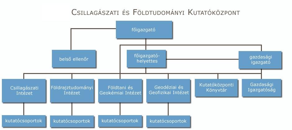CSFK_szervezet